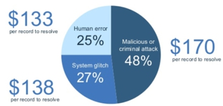 The Cost of a Data Breach