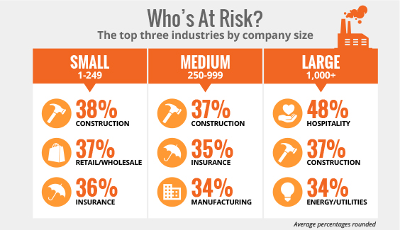 Top 3 industries by company size.