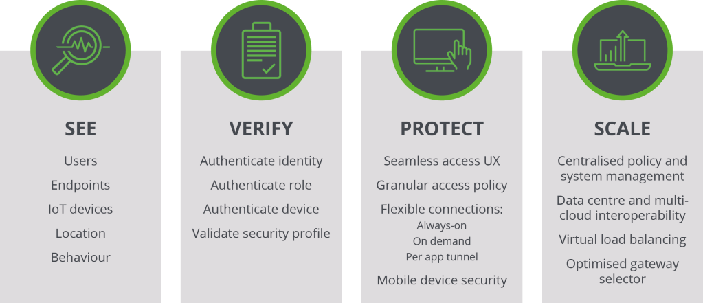 secure access | Network Utilities Blog