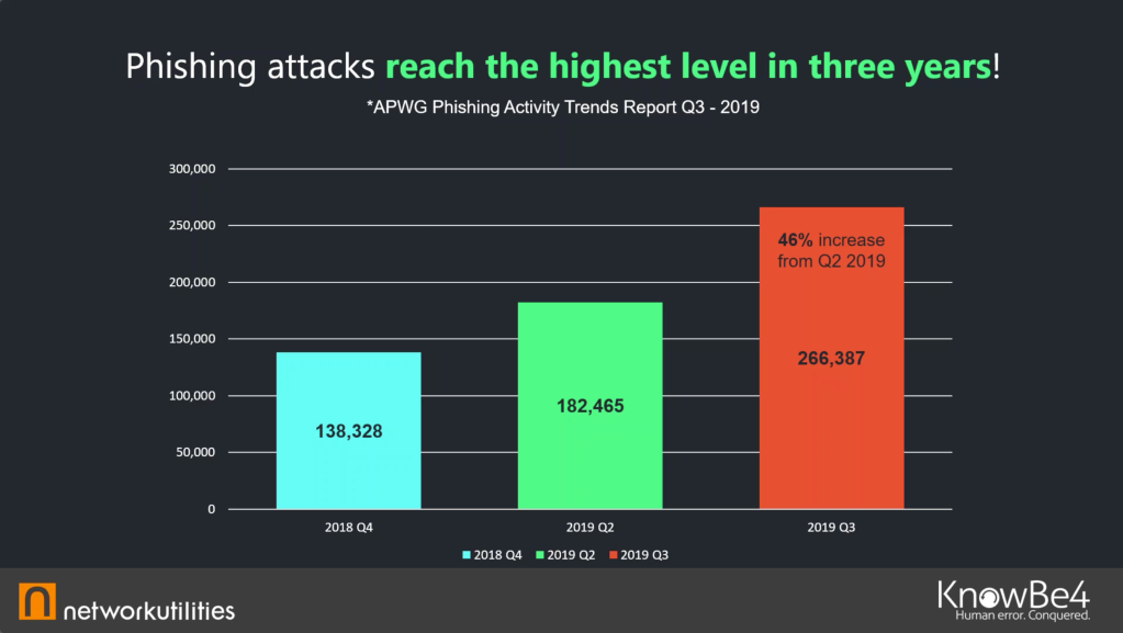 Phishing attacks reach the highest level in 3 years!